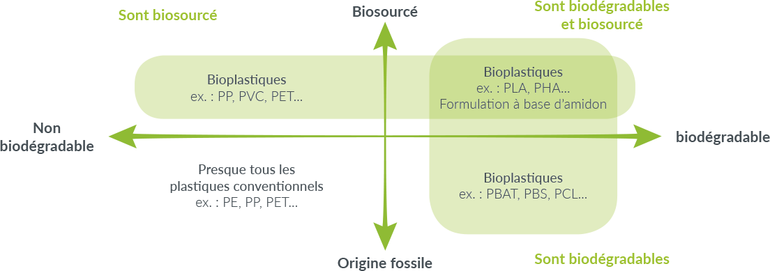 axindus-schema-bio